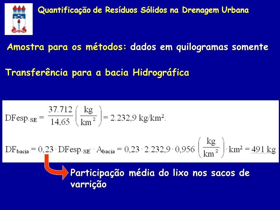 Transferência para a bacia Hidrográfica Participação média do lixo nos sacos de varrição Amostra para os métodos: dados em quilogramas somente Quantif
