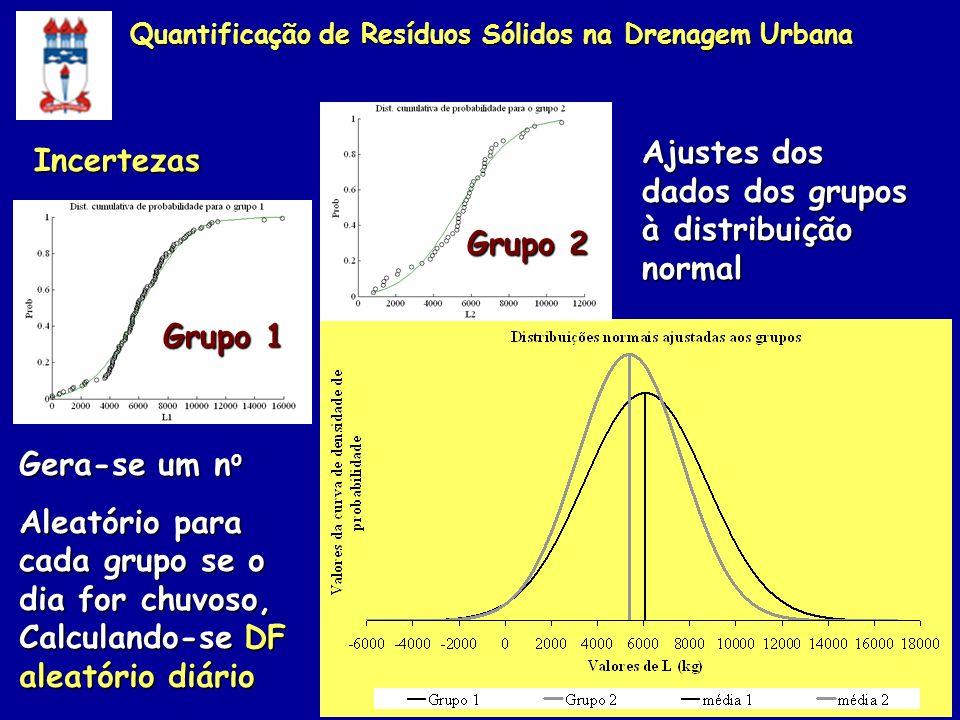 Ajustes dos dados dos grupos à distribuição normal Grupo 1 Grupo 2 Gera-se um n o Aleatório para cada grupo se o dia for chuvoso, Calculando-se DF ale