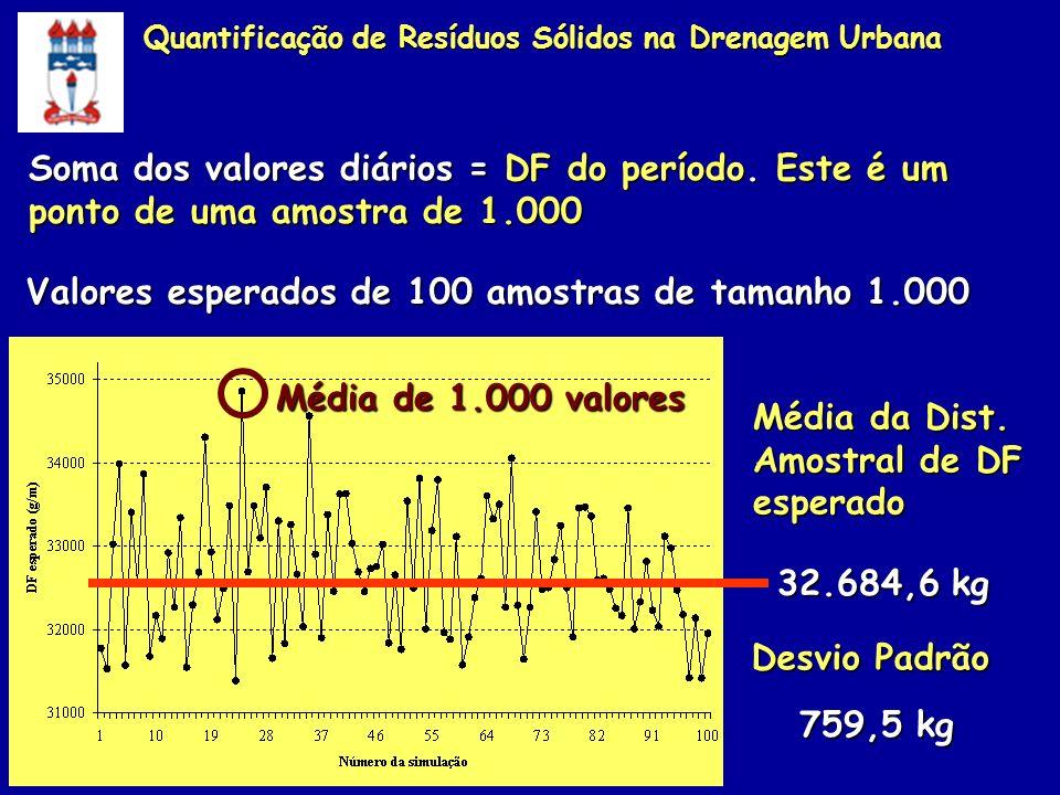 Soma dos valores diários = DF do período. Este é um ponto de uma amostra de 1.000 Valores esperados de 100 amostras de tamanho 1.000 32.684,6 kg Média