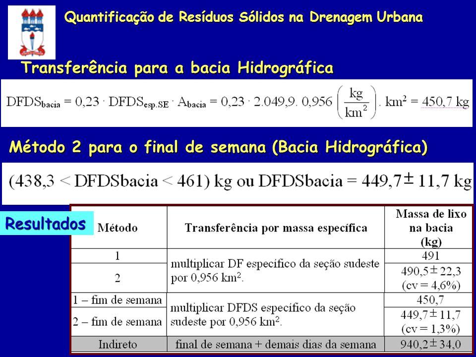 Transferência para a bacia Hidrográfica Método 2 para o final de semana (Bacia Hidrográfica) Resultados Quantificação de Resíduos Sólidos na Drenagem