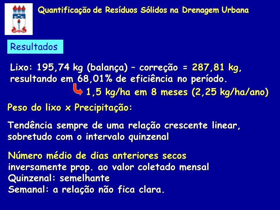 Peso do lixo x Precipitação: Tendência sempre de uma relação crescente linear, sobretudo com o intervalo quinzenal Número médio de dias anteriores sec