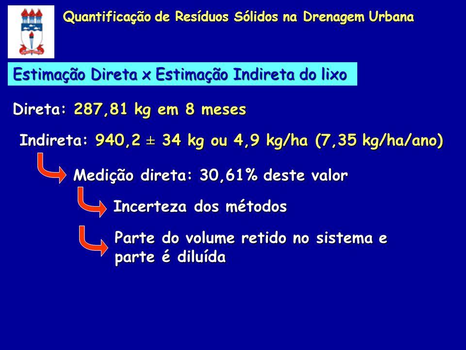 Estimação Direta x Estimação Indireta do lixo Direta: 287,81 kg em 8 meses Indireta: 940,2 ± 34 kg ou 4,9 kg/ha (7,35 kg/ha/ano) Medição direta: 30,61