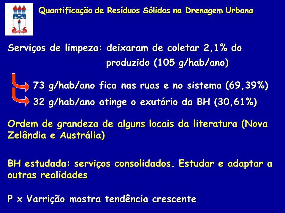 Quantificação de Resíduos Sólidos na Drenagem Urbana Serviços de limpeza: deixaram de coletar 2,1% do produzido (105 g/hab/ano) produzido (105 g/hab/a