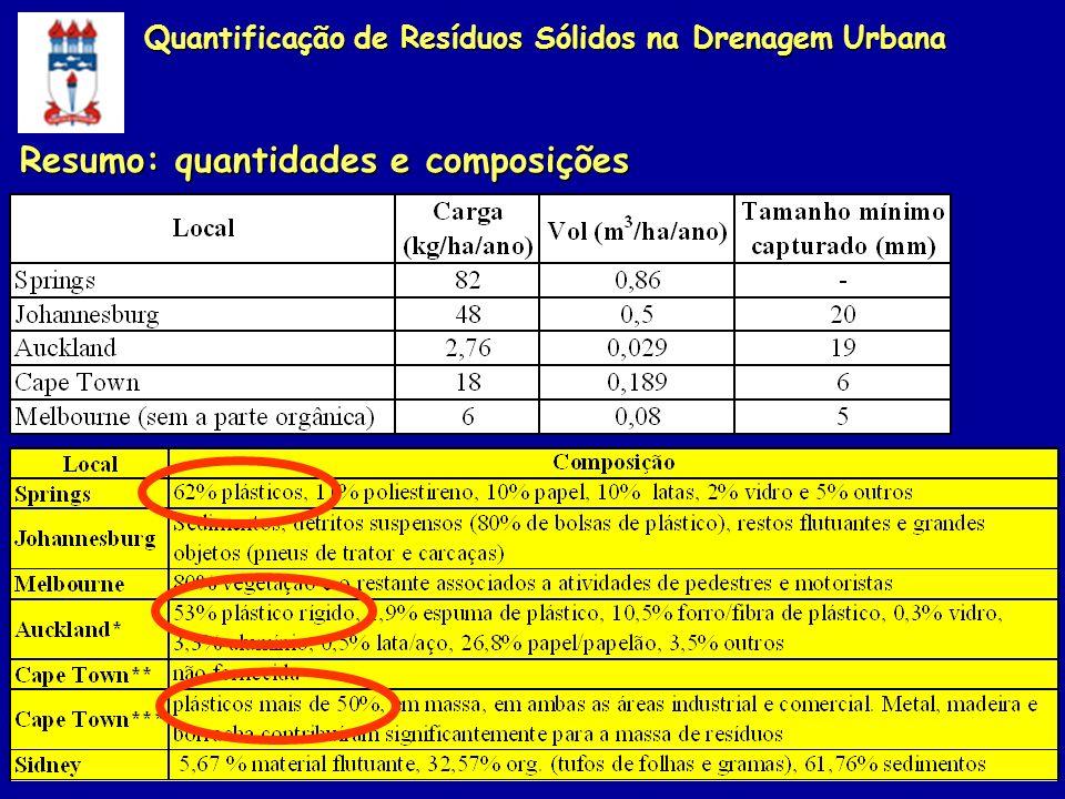 Resumo: quantidades e composições Quantificação de Resíduos Sólidos na Drenagem Urbana