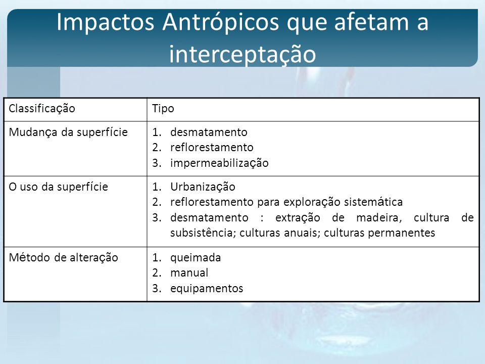 Impactos Antrópicos que afetam a interceptação Classifica ç ãoTipo Mudan ç a da superf í cie1.desmatamento 2.reflorestamento 3.impermeabiliza ç ão O u