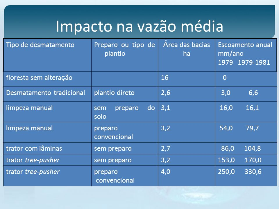 Impacto na vazão média Tipo de desmatamentoPreparo ou tipo de plantio Á rea das bacias ha Escoamento anual mm/ano 1979 1979-1981 floresta sem altera ç