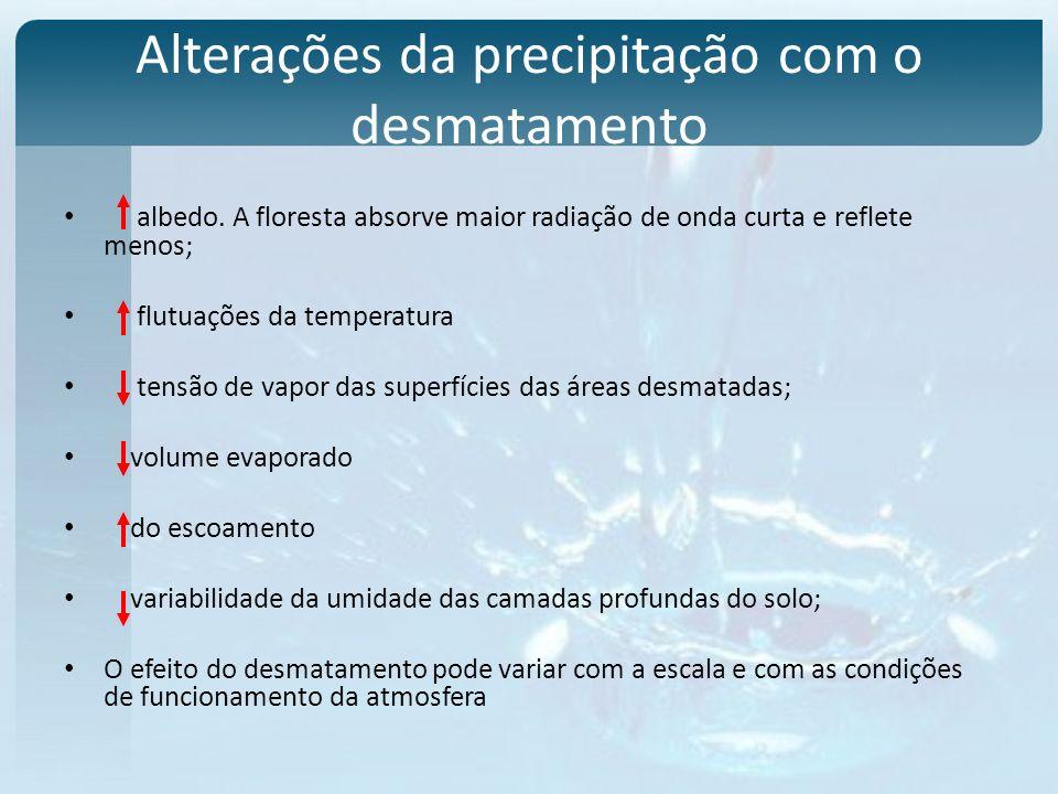 Alterações da precipitação com o desmatamento albedo. A floresta absorve maior radiação de onda curta e reflete menos; flutuações da temperatura tensã