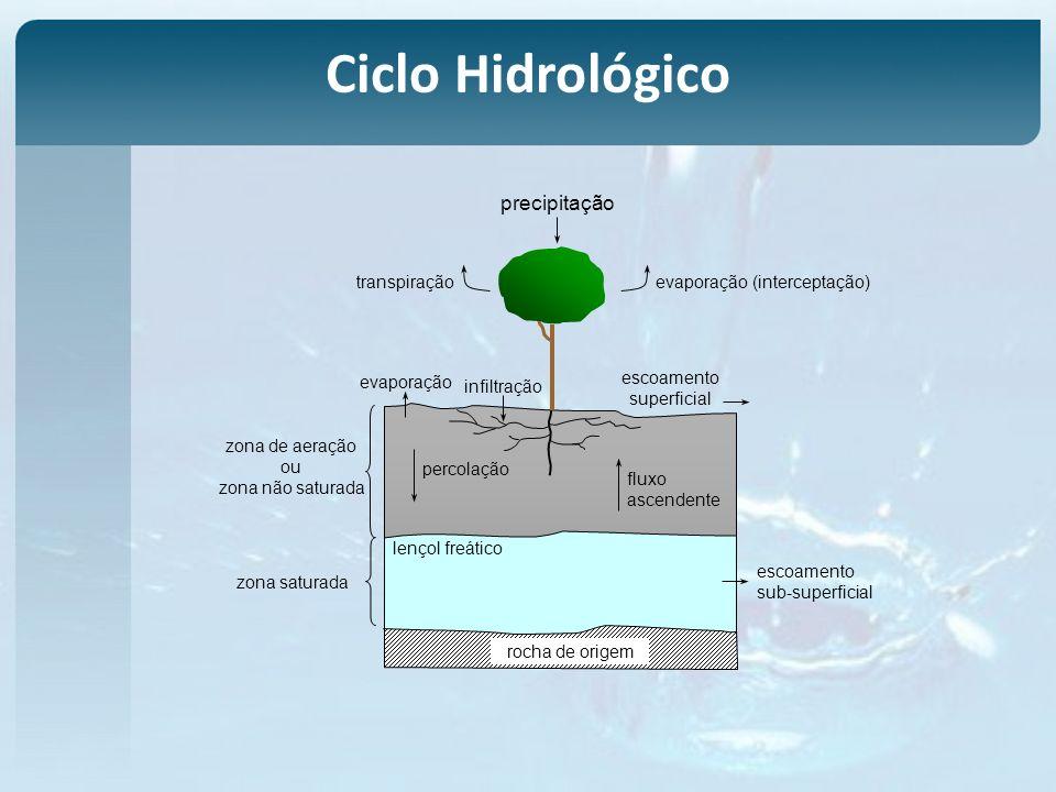 Fórmulas Conceituais – Horton Sv = capacidade de armazenamento da vegetação para a área (mm) Av = Área de Vegetação A = Área Total Si=Sv+(Av/A).E.tr E=evaporação da superfície de evaporação (mm/h) tr =duração da precipitação (horas) -relacionou o volume interceptado durante uma enchente com a capacidade de interceptação da vegetação e a taxa de evaporação -Limitações: nela a interceptação é independente da precipitação -A capacidade de armazenamento deve ser preenchida, o que necessariamente não ocorre