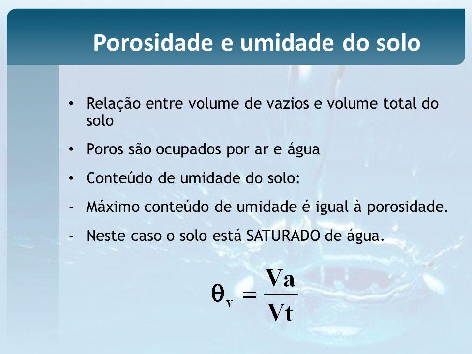 Relação entre volume de vazios e volume total do solo Poros são ocupados por ar e água Conteúdo de umidade do solo: -Máximo conteúdo de umidade é igua