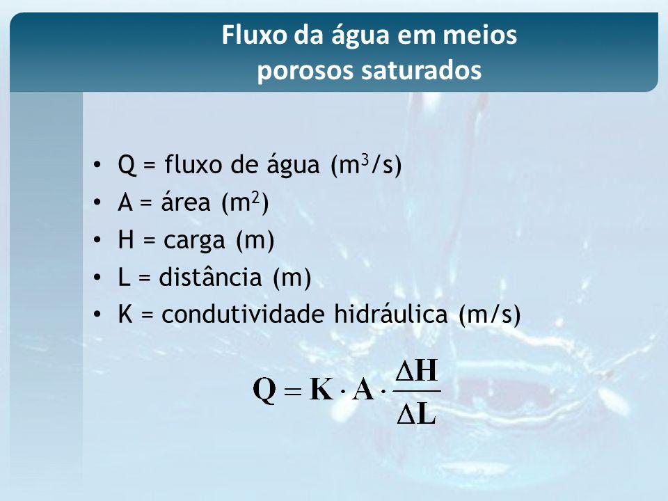 Q = fluxo de água (m 3 /s) A = área (m 2 ) H = carga (m) L = distância (m) K = condutividade hidráulica (m/s) Fluxo da água em meios porosos saturados