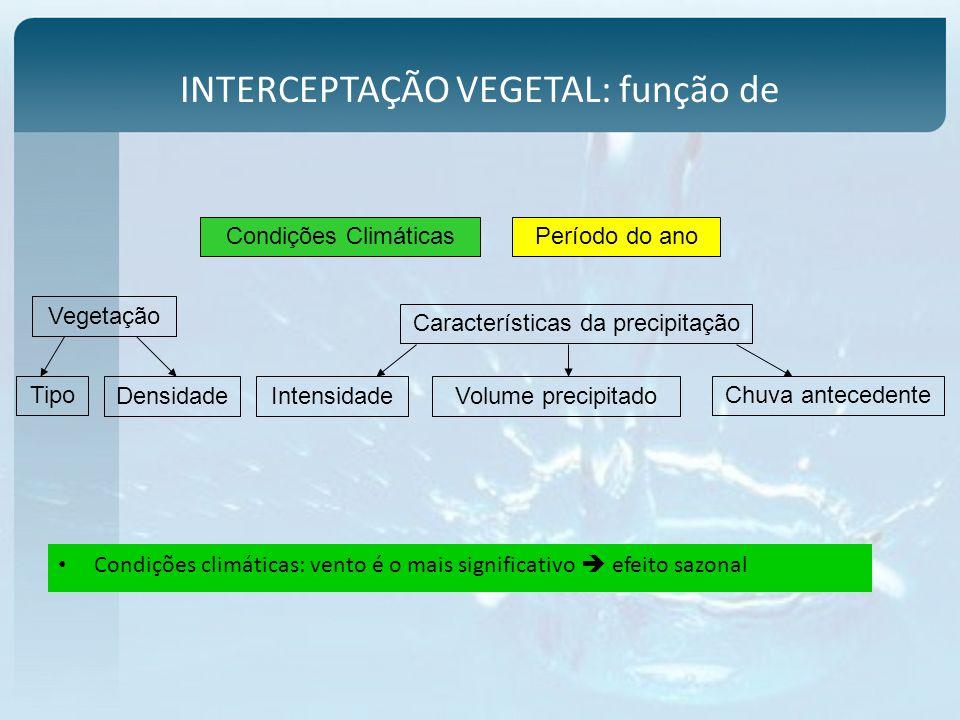 INTERCEPTAÇÃO A interceptação depende de um modo geral: Intensidade da chuva Maior intensidade, menor interceptação (Blake, 1975).