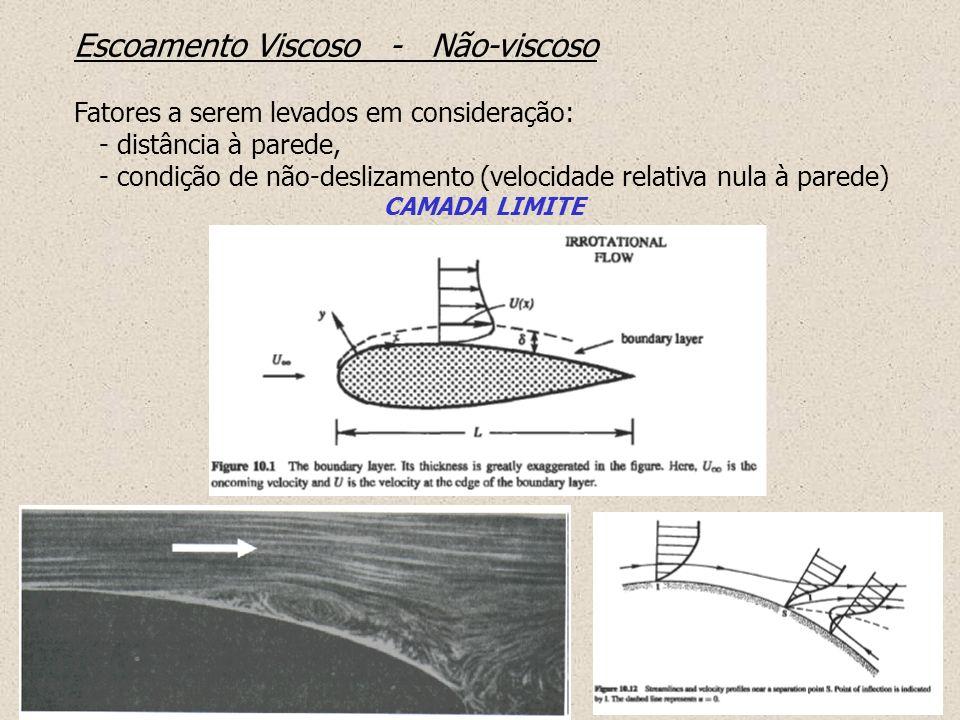 Escoamento Viscoso Não-viscoso Fatores a serem levados em consideração: - distância à parede, - condição de não-deslizamento (velocidade relativa nula