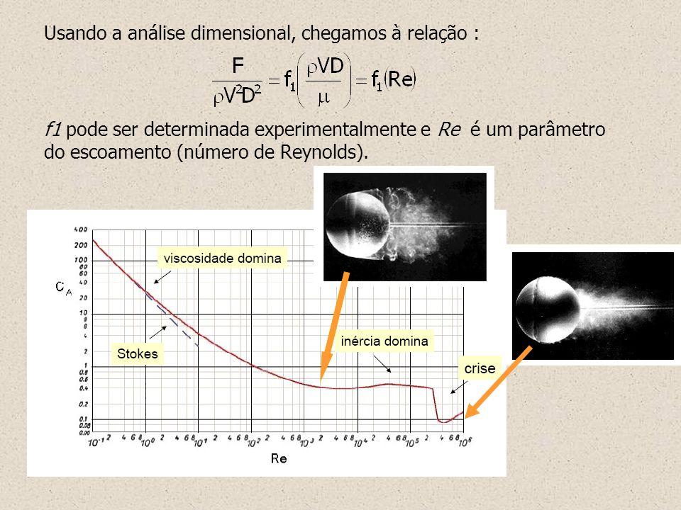 Usando a análise dimensional, chegamos à relação : f1 pode ser determinada experimentalmente e Re é um parâmetro do escoamento (número de Reynolds).