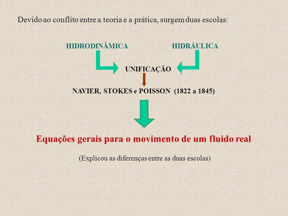 Devido ao conflito entre a teoria e a prática, surgem duas escolas: HIDRODINÂMICAHIDRÁULICA UNIFICAÇÃO NAVIER, STOKES e POISSON (1822 a 1845) Equações