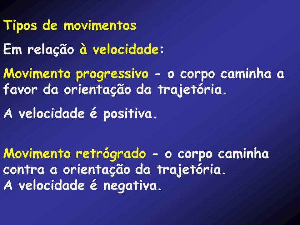 Tipos de movimentos Em relação à velocidade: Movimento progressivo - o corpo caminha a favor da orientação da trajetória. A velocidade é positiva. Mov