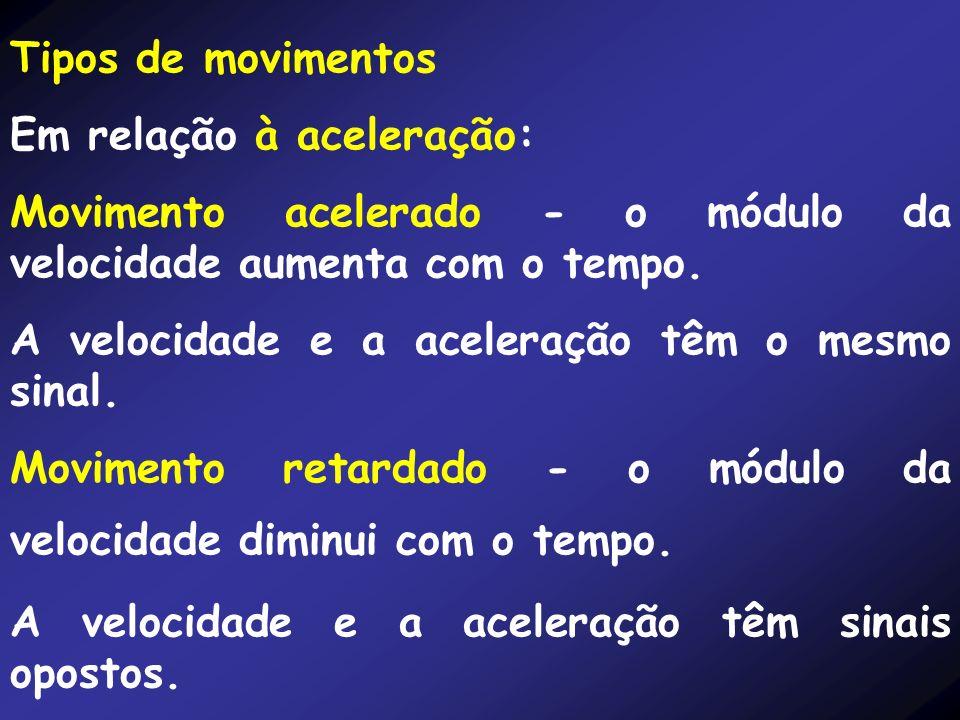 Tipos de movimentos Em relação à aceleração: Movimento acelerado - o módulo da velocidade aumenta com o tempo. A velocidade e a aceleração têm o mesmo