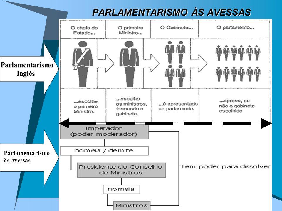 PARLAMENTARISMO ÀS AVESSAS Parlamentarismo Inglês Parlamentarismo às Avessas