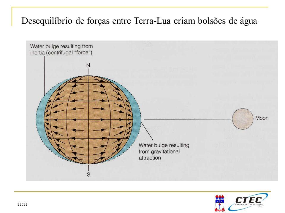 11:11 Desequilíbrio de forças entre Terra-Lua criam bolsões de água