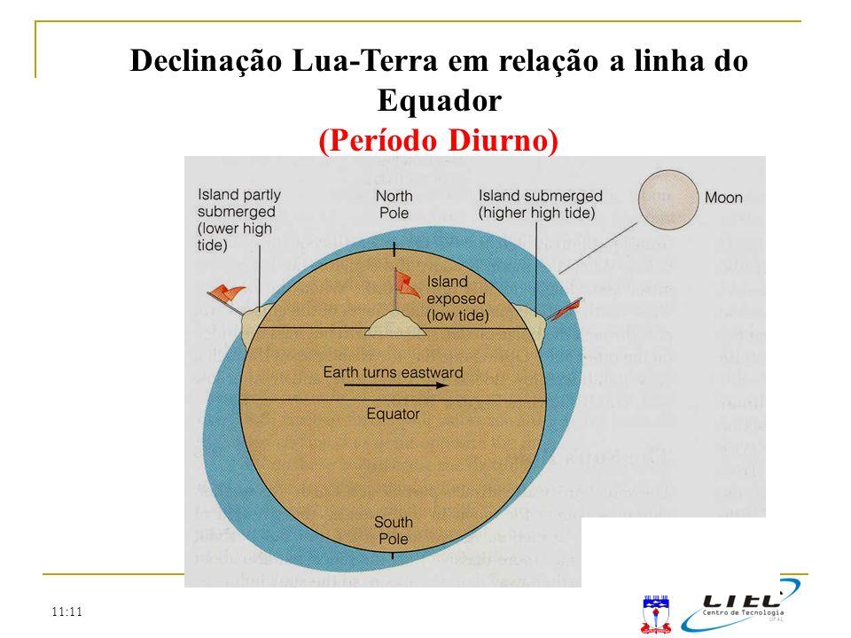 11:11 Declinação Lua-Terra em relação a linha do Equador (Período Diurno)