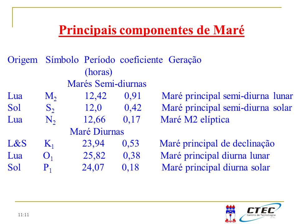 11:11 Principais componentes de Maré Origem Símbolo Período coeficiente Geração (horas) Marés Semi-diurnas Lua M 2 12,42 0,91 Maré principal semi-diur