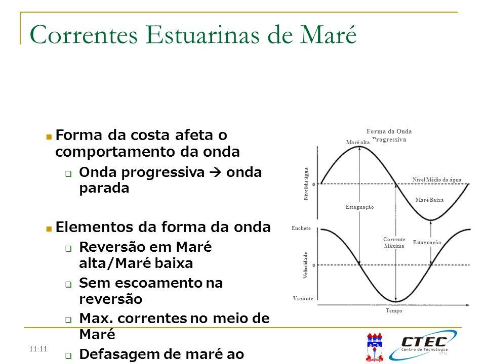 11:11 Forma da costa afeta o comportamento da onda Onda progressiva onda parada Elementos da forma da onda Reversão em Maré alta/Maré baixa Sem escoam