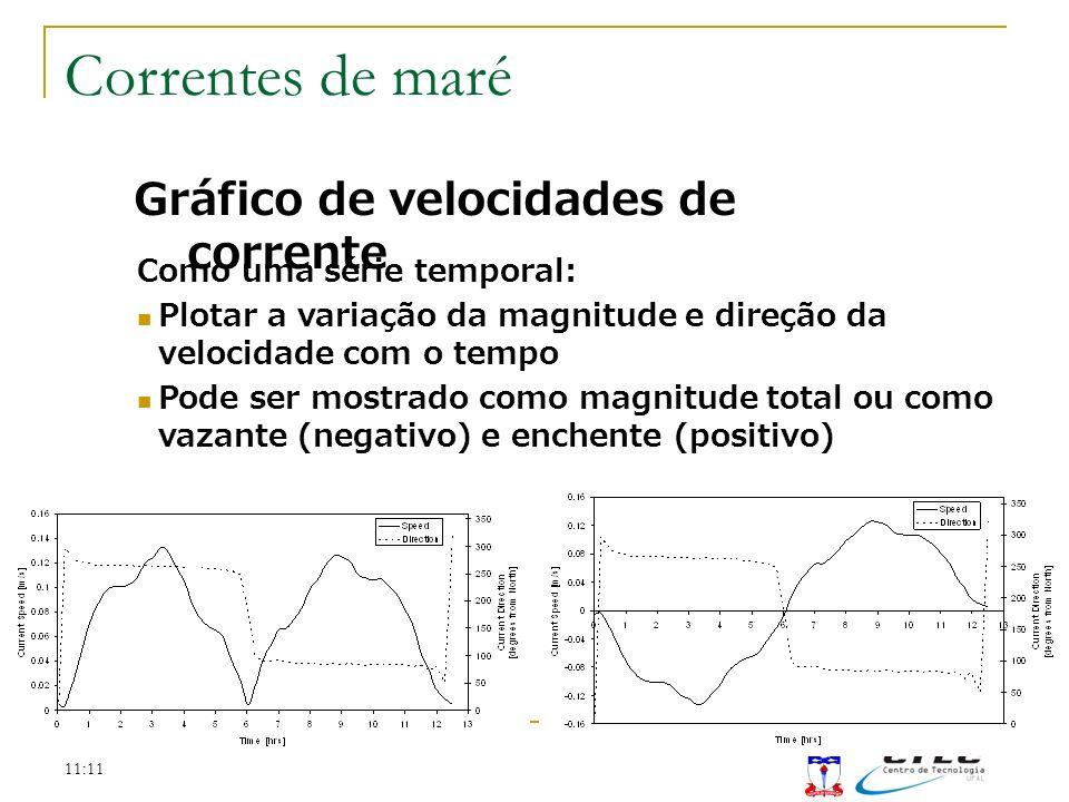 11:11 Gráfico de velocidades de corrente Como uma série temporal: Plotar a variação da magnitude e direção da velocidade com o tempo Pode ser mostrado