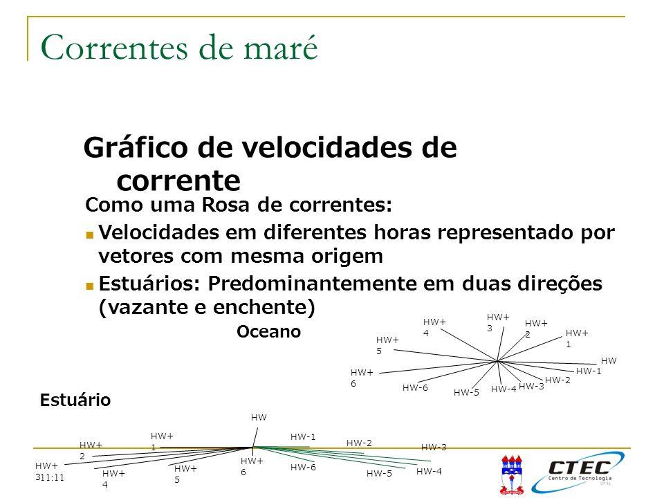 11:11 Gráfico de velocidades de corrente Como uma Rosa de correntes: Velocidades em diferentes horas representado por vetores com mesma origem Estuári