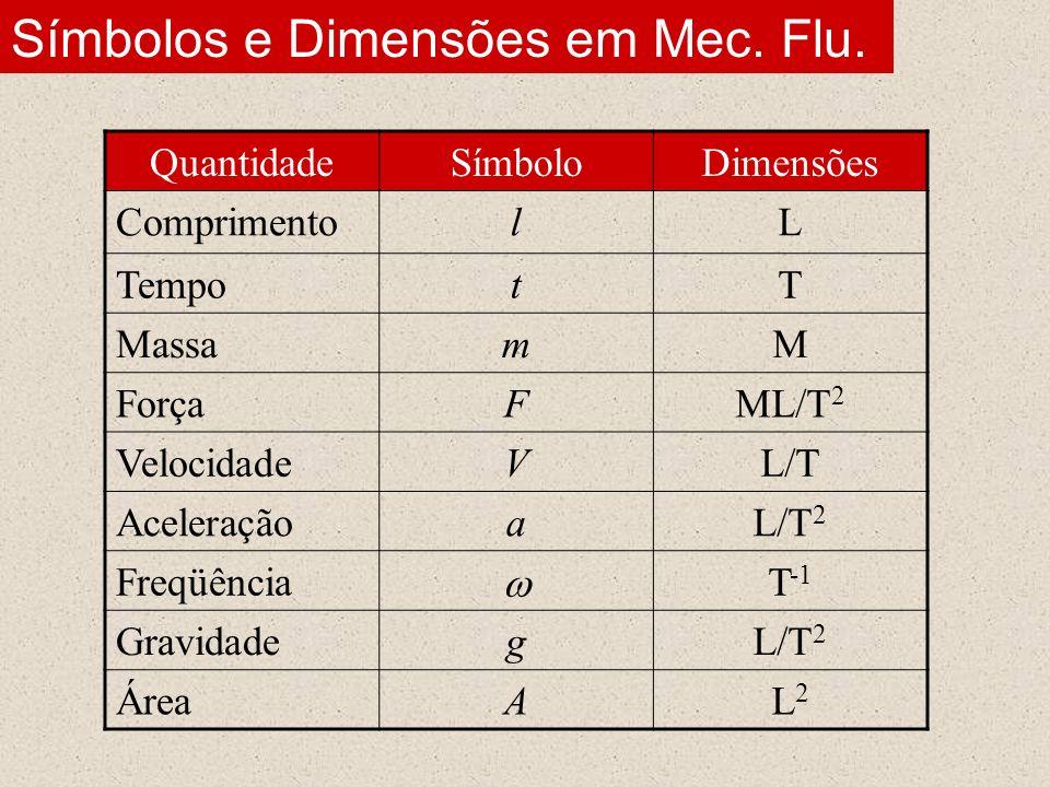 Símbolos e Dimensões em Mec. Flu. QuantidadeSímboloDimensões ComprimentolL TempotT MassamM ForçaFML/T 2 VelocidadeVL/T AceleraçãoaL/T 2 Freqüência T -