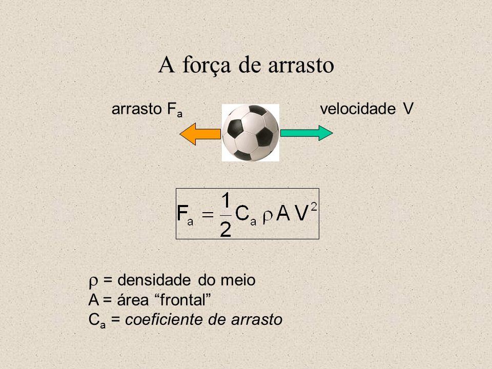 A força de arrasto velocidade Varrasto F a = densidade do meio A = área frontal C a = coeficiente de arrasto