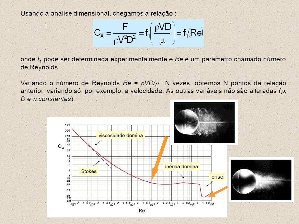 Usando a análise dimensional, chegamos à relação : onde f 1 pode ser determinada experimentalmente e Re é um parâmetro chamado número de Reynolds. Var