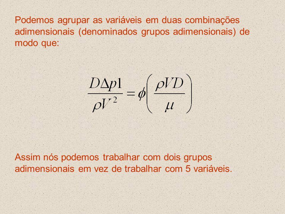 Podemos agrupar as variáveis em duas combinações adimensionais (denominados grupos adimensionais) de modo que: Assim nós podemos trabalhar com dois gr