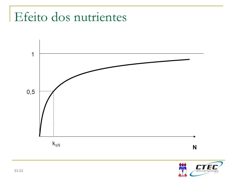 11:11 Efeito dos nutrientes N 1 0,5 k sN