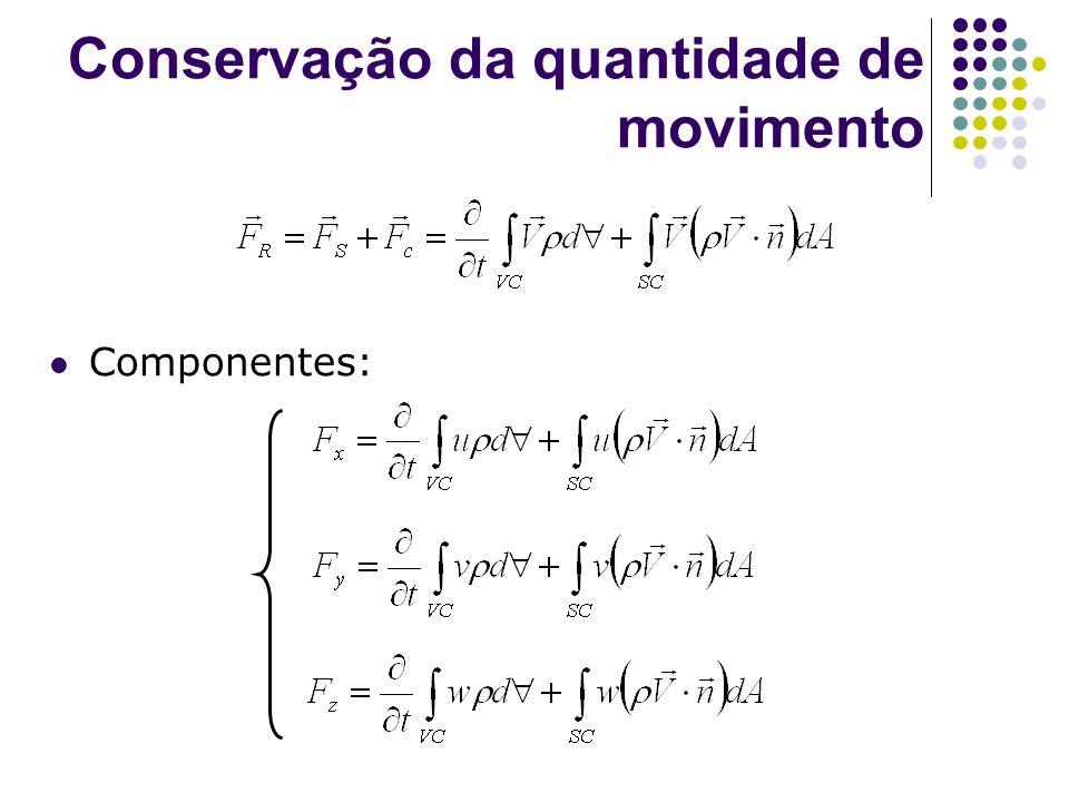 Conservação da quantidade de movimento Componentes: