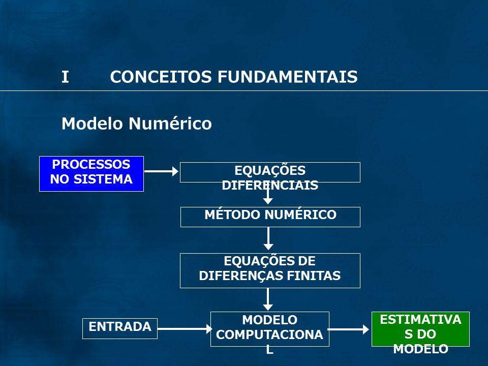 18 Taxa de matéria que sai Substituindo no princípio da conservação da massa = IIEQUAÇÕES GOVERNANTES Equação da continuidade