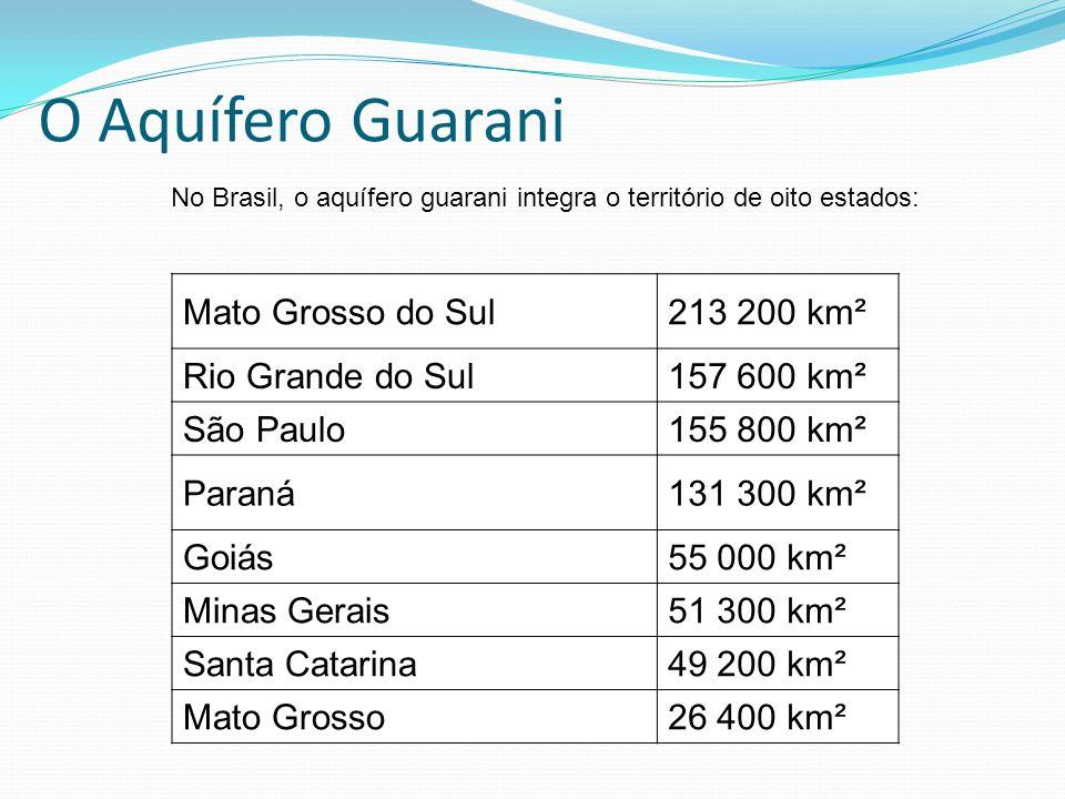 O Aquífero Guarani No Brasil, o aquífero guarani integra o território de oito estados: Mato Grosso do Sul213 200 km² Rio Grande do Sul157 600 km² São
