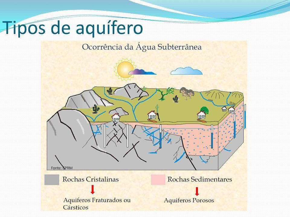 É aquele formado por rochas sedimentares consolidadas, sedimentos inconsolidados ou solos arenosos, onde a circulação da água se faz nos poros formados entre os grãos de areia, silte e argila de granulação variada Aquífero poroso ou sedimentar