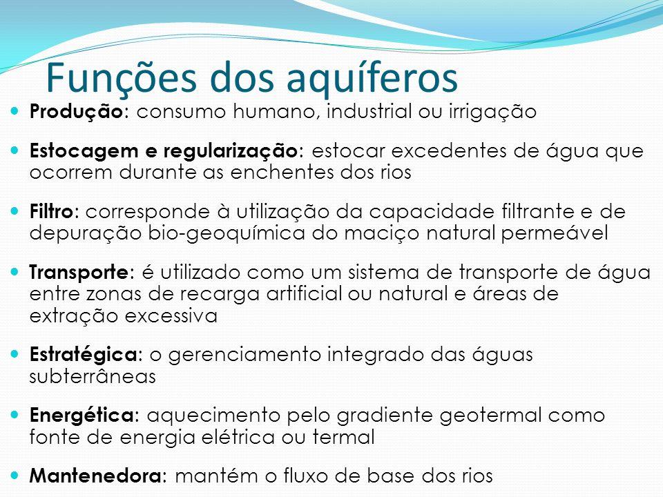 Funções dos aquíferos Produção : consumo humano, industrial ou irrigação Estocagem e regularização : estocar excedentes de água que ocorrem durante as