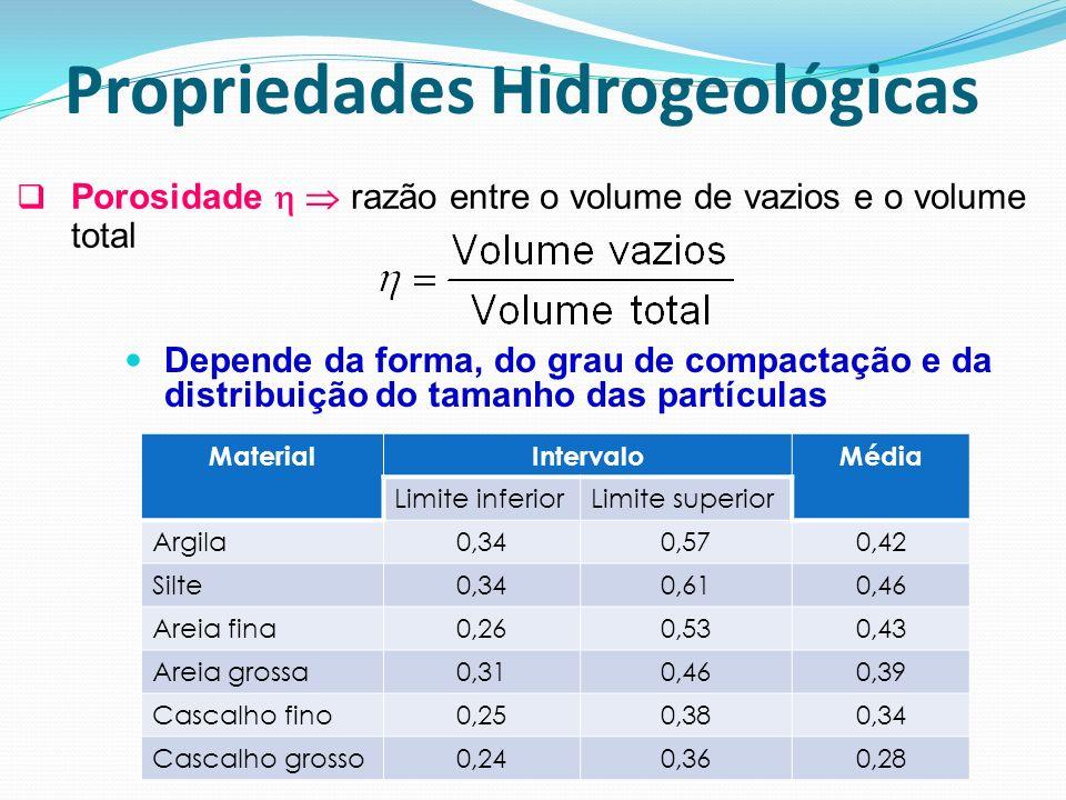 Porosidade razão entre o volume de vazios e o volume total Depende da forma, do grau de compactação e da distribuição do tamanho das partículas Materi