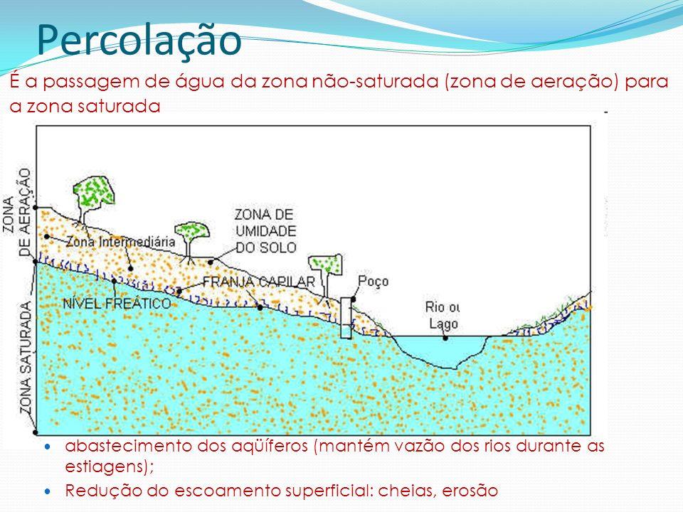 Percolação abastecimento dos aqüíferos (mantém vazão dos rios durante as estiagens); Redução do escoamento superficial: cheias, erosão É a passagem de