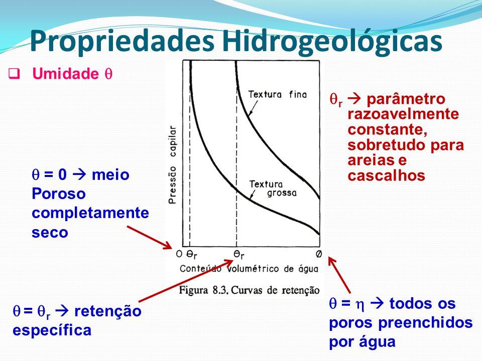 Umidade = 0 meio Poroso completamente seco = r retenção específica = todos os poros preenchidos por água r parâmetro razoavelmente constante, sobretud