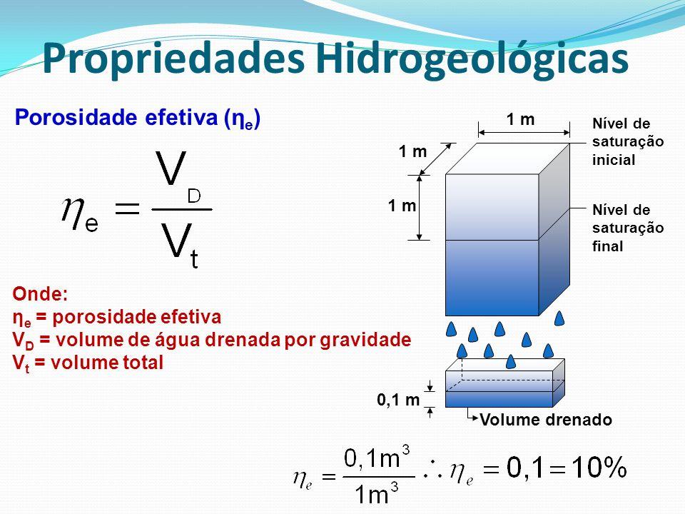 Porosidade efetiva (η e ) Onde: η e = porosidade efetiva V D = volume de água drenada por gravidade V t = volume total 1 m 0,1 m Nível de saturação in