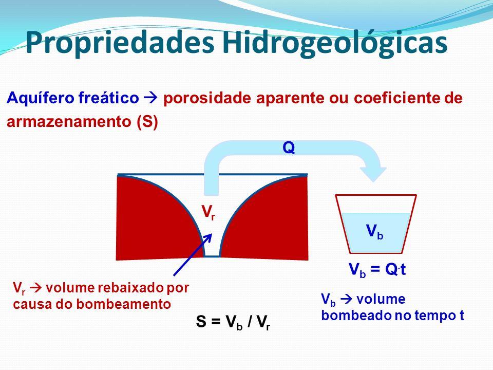 Q VbVb V b = Q. t V b volume bombeado no tempo t VrVr V r volume rebaixado por causa do bombeamento Aquífero freático porosidade aparente ou coeficien