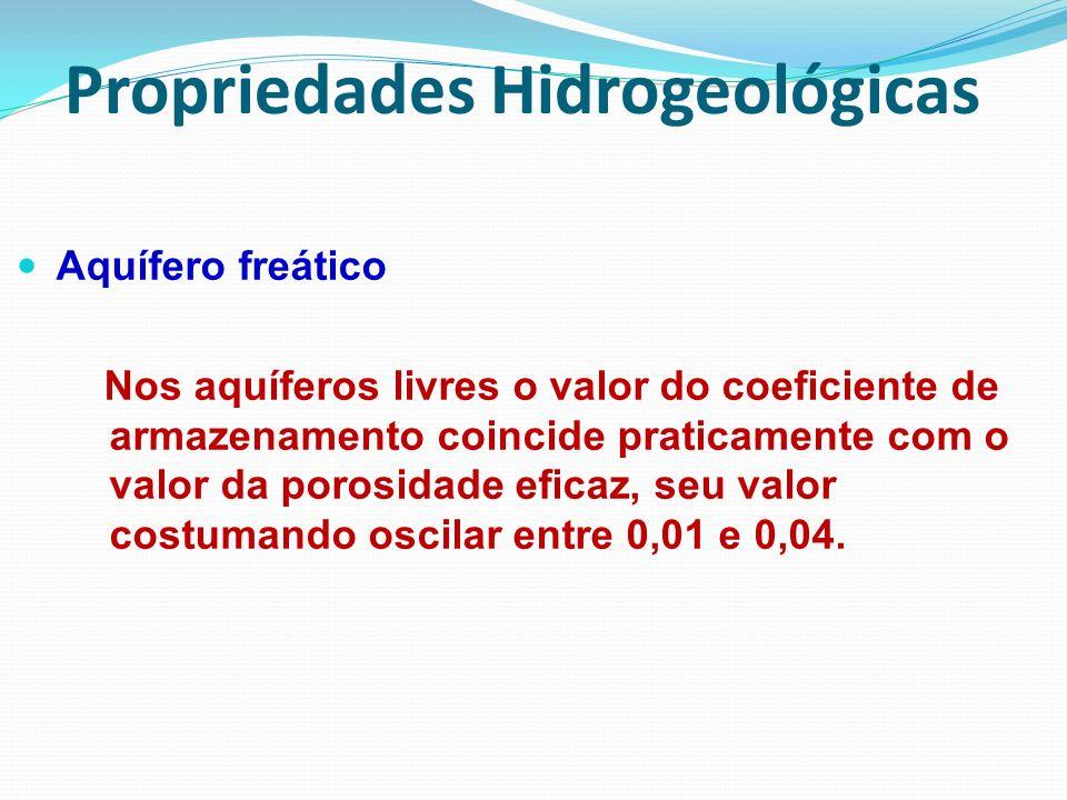 Aquífero freático Nos aquíferos livres o valor do coeficiente de armazenamento coincide praticamente com o valor da porosidade eficaz, seu valor costu