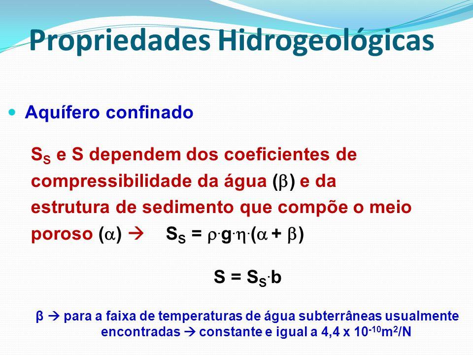 Coeficiente de Armazenamento (S) Volume de água liberado por uma unidade de área do aqüífero quando a linha piezométrica abaixa 1m 1m a) freáticos aqüiclude 1m A=1m 2 aqüífero Nível da água A=1m 2 Superfície potenciométrica b) confinado S = S s.