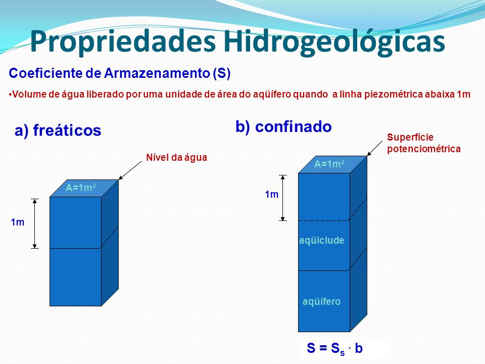 Coeficiente de Armazenamento (S) Volume de água liberado por uma unidade de área do aqüífero quando a linha piezométrica abaixa 1m 1m a) freáticos aqü