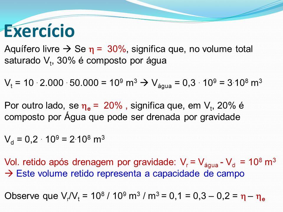 Exercício Aquífero livre Se = 30%, significa que, no volume total saturado V t, 30% é composto por água V t = 10. 2.000. 50.000 = 10 9 m 3 V água = 0,