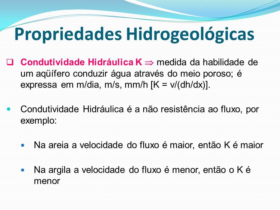 Propriedades Hidrogeológicas Condutividade Hidráulica K medida da habilidade de um aqüífero conduzir água através do meio poroso; é expressa em m/dia,