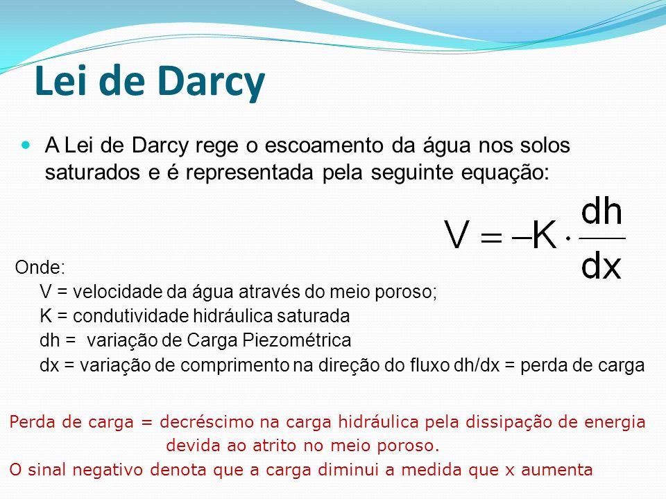 Lei de Darcy Perda de carga = decréscimo na carga hidráulica pela dissipação de energia devida ao atrito no meio poroso. O sinal negativo denota que a