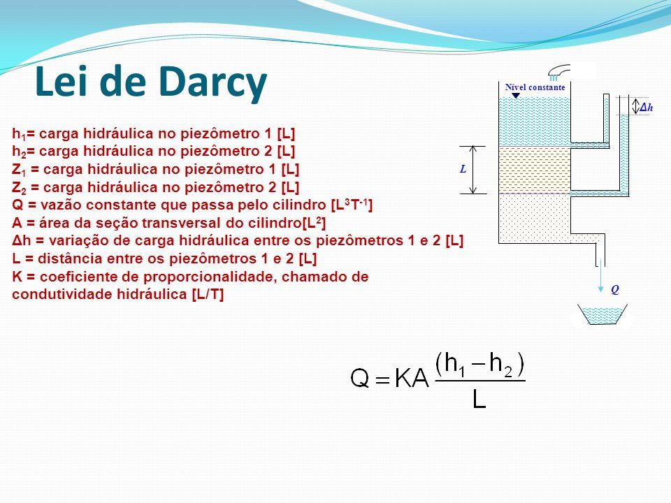 Q Nível constante L ΔhΔh h 1 = carga hidráulica no piezômetro 1 [L] h 2 = carga hidráulica no piezômetro 2 [L] Z 1 = carga hidráulica no piezômetro 1
