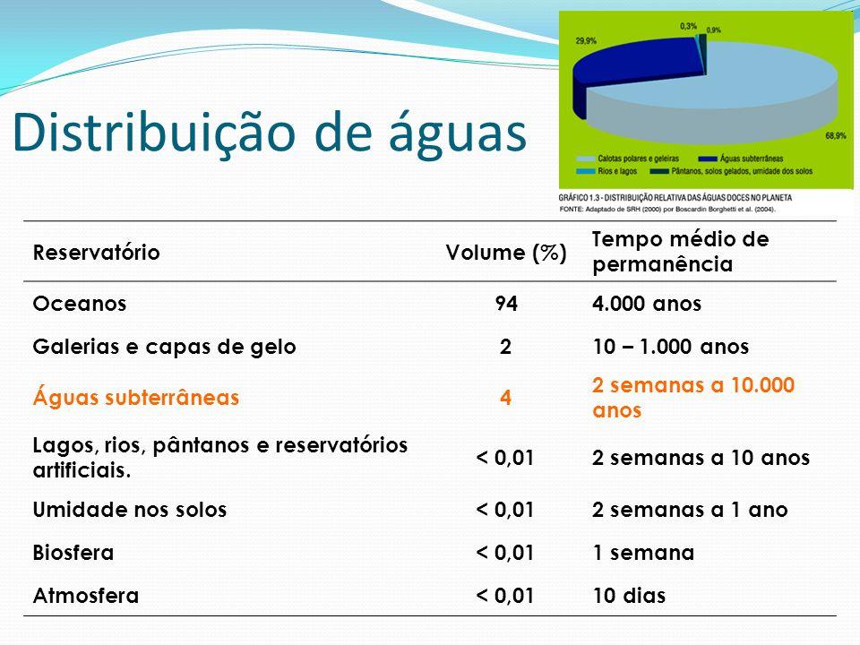 Ocorrência das águas subterrâneas No mundo Volume aprox.